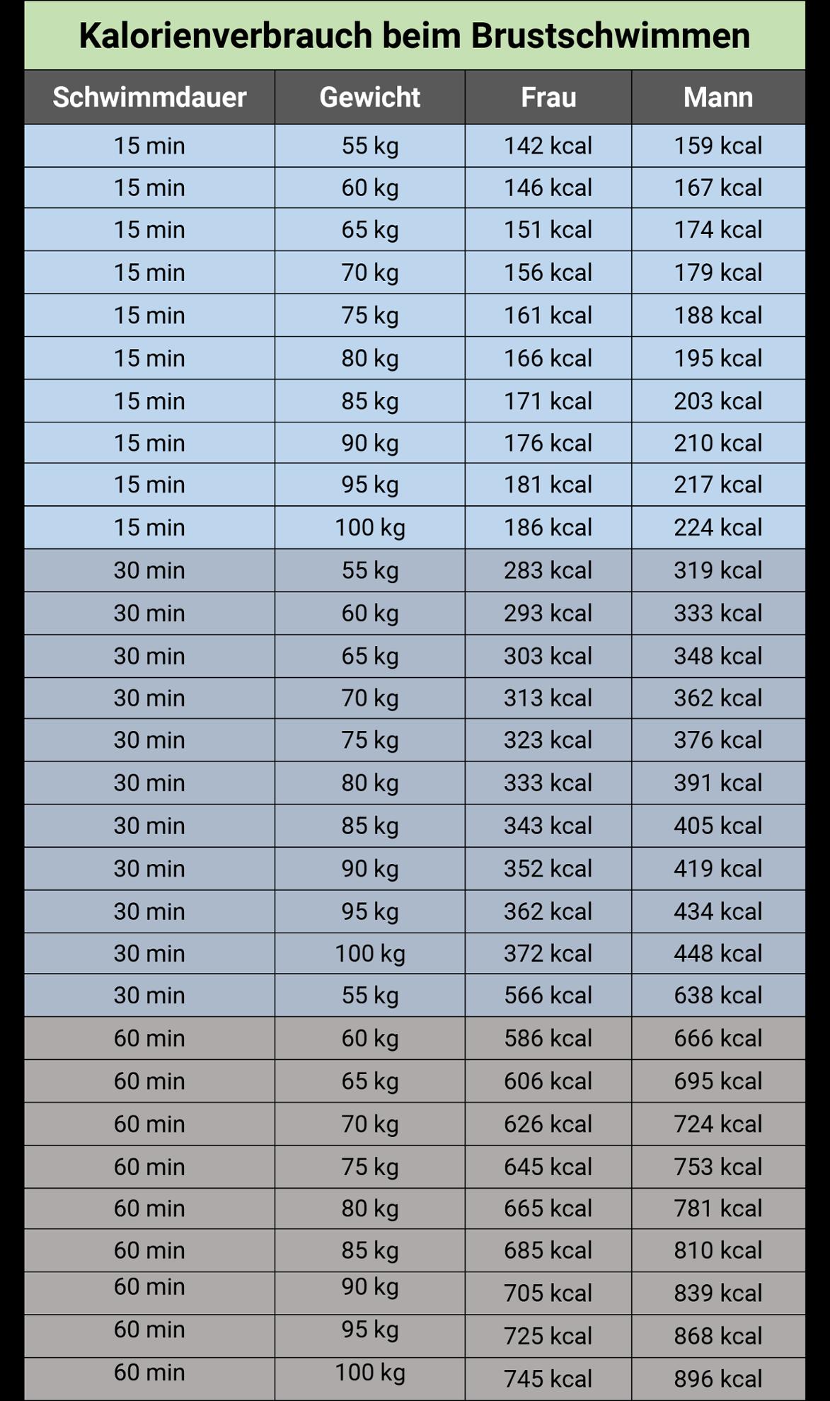 Kalorienverbrauch beim Schwimmen (Tabelle m/w)