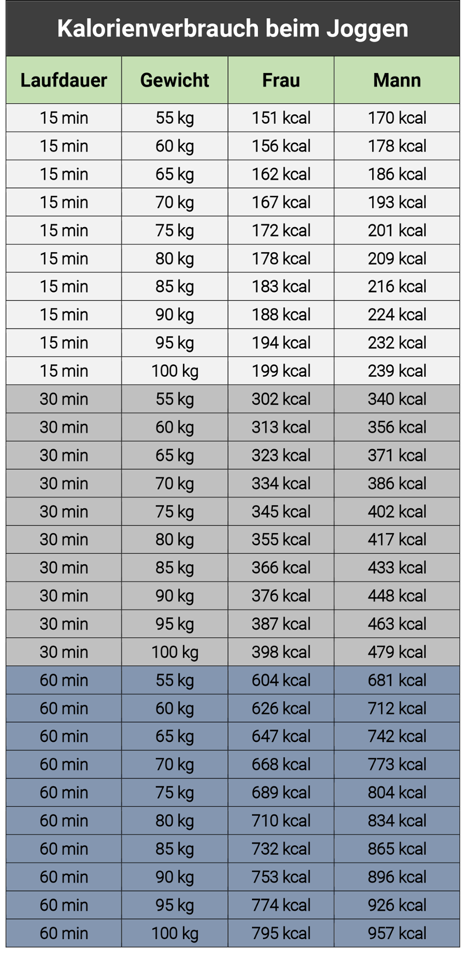 Kalorienverbrauch Sport Tabelle Pdf