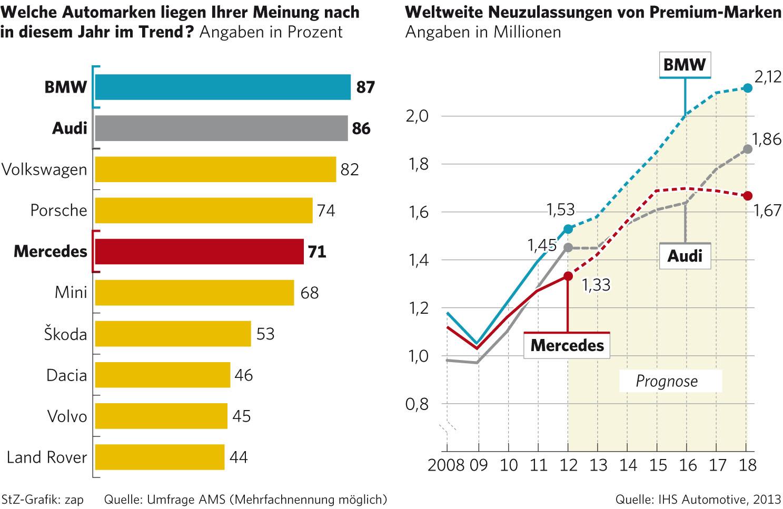Umsatz Mercedes Benz Weltweit