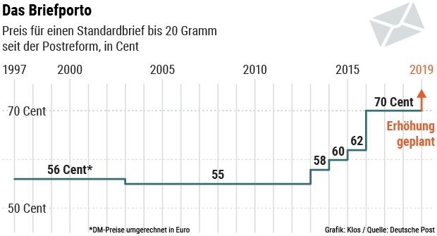 Deutsche Post Briefporto Wird Wohl Teurer Als Bisher Erwartet