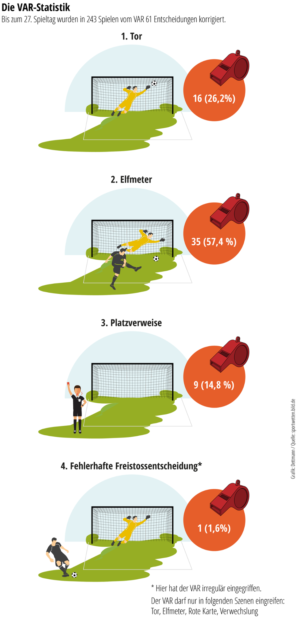Videobeweis Bundesliga Statistik