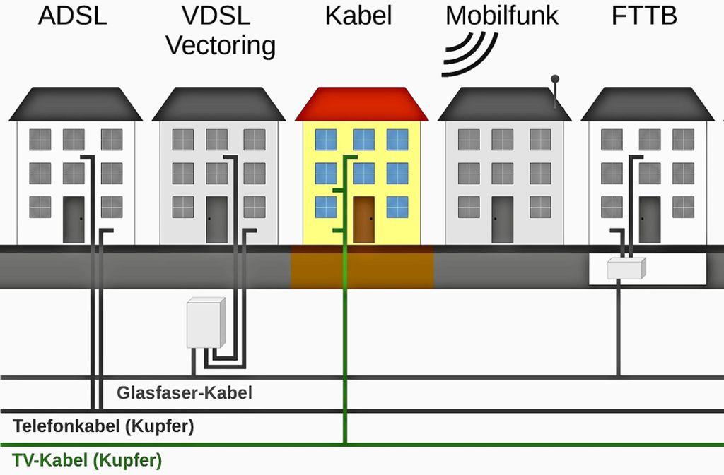 Groß Telefonkabel Spleiß Bilder - Elektrische ...