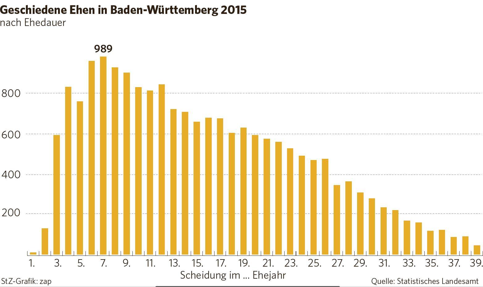 scheidungsstatistik baden-württemberg: träge männer treiben frauen