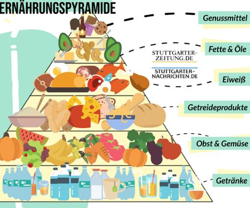 Beispiele für gesunde Ernährung für Kinder