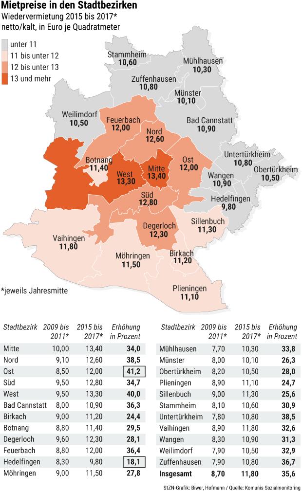 Mietpreise In Stuttgart So Teuer Ist Das Wohnen In Den Einzelnen