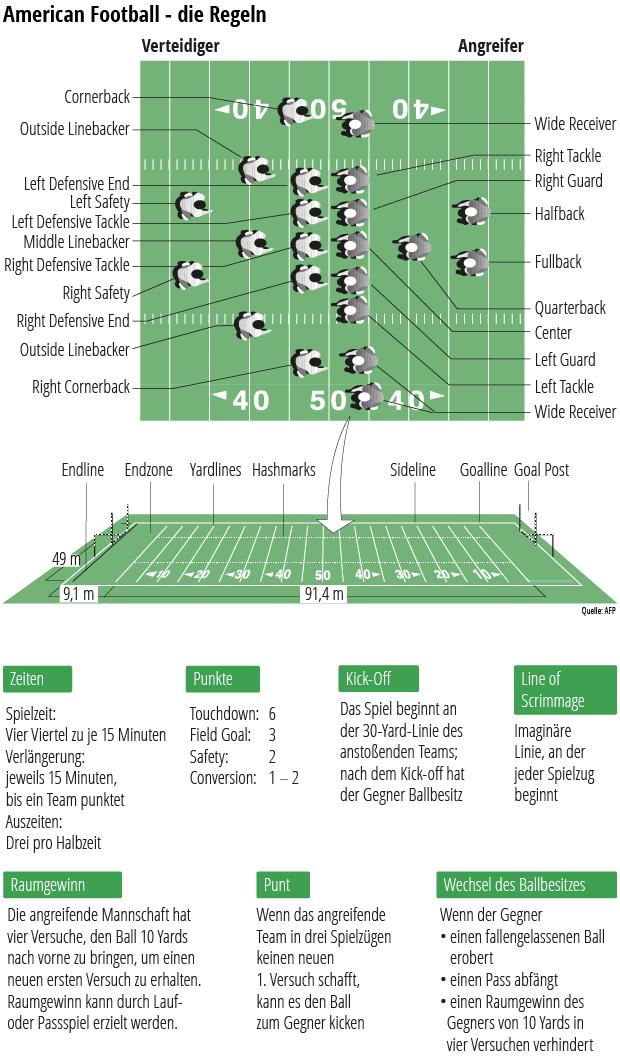 Super Bowl 2018 Die Wichtigsten Fragen Und Antworten Zum 52