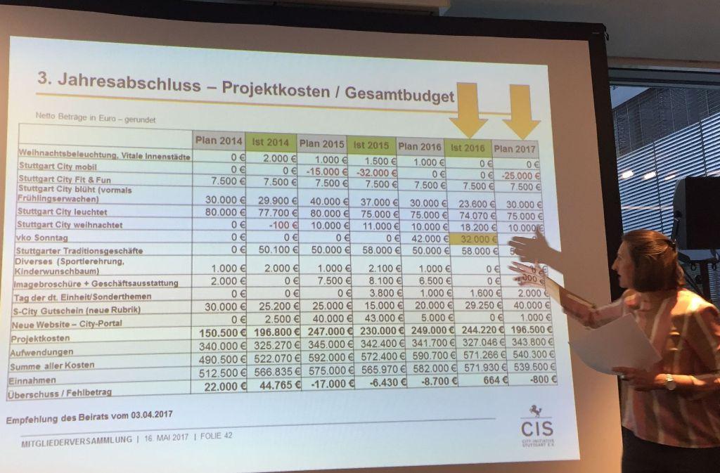 Netto Weihnachtsbeleuchtung.Cis Kritik Zu Viele Demos In Stuttgart City Initiative Fordert